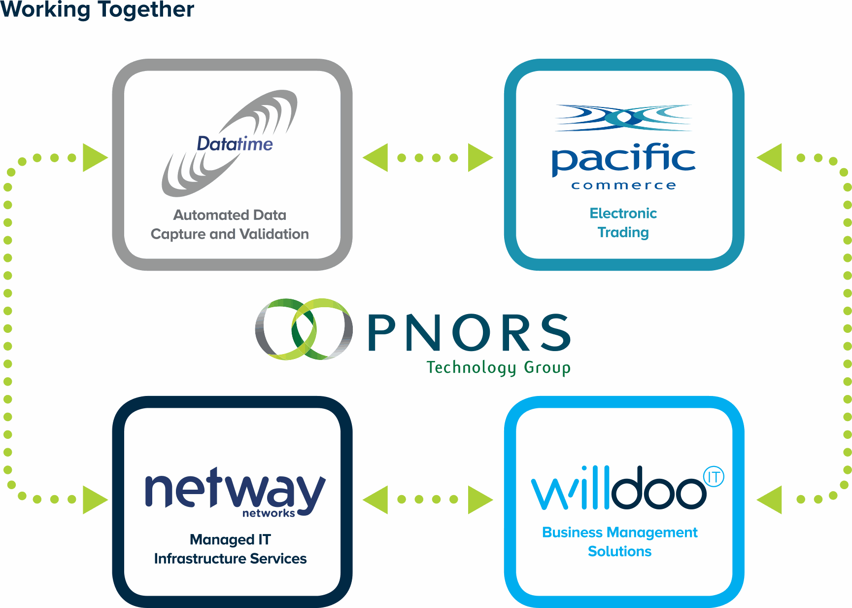 PNORS Technology Group