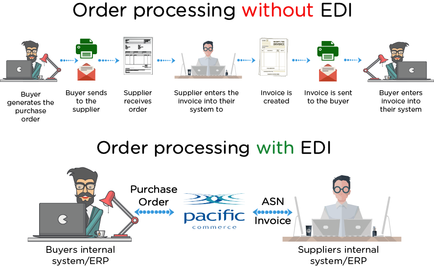 How does EDI customisation work